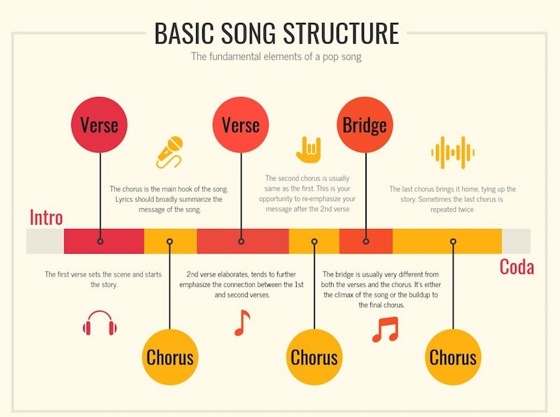 SP + 5 Tips on How to Write Better Songs